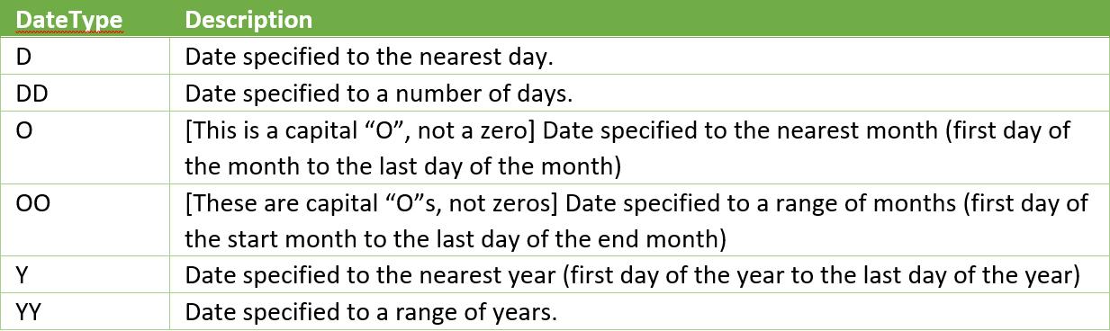 date types list